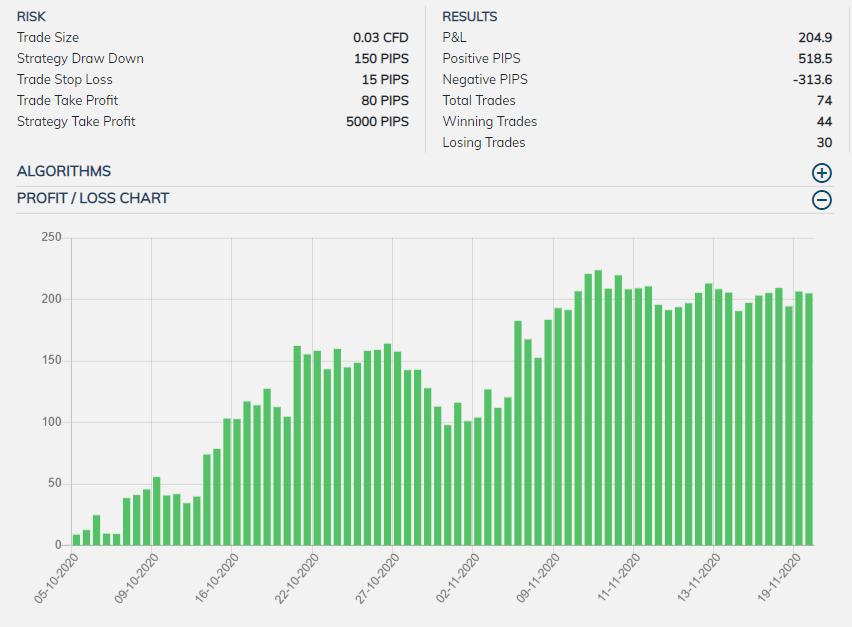 Range Trading with Pattern Indicators
